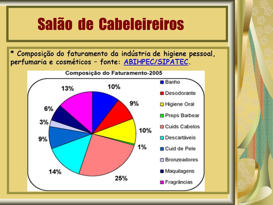 Salão de Cabeleireiros * Composição do faturamento da indústria de higiene pessoal, perfumaria e cosméticos – fonte: ABIHPEC/SIPATEC.