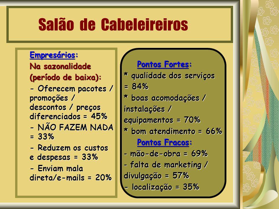 Salão de Cabeleireiros Empresários: Na sazonalidade (período de baixa): - Oferecem pacotes / promoções / descontos / preços diferenciados = 45% - NÃO