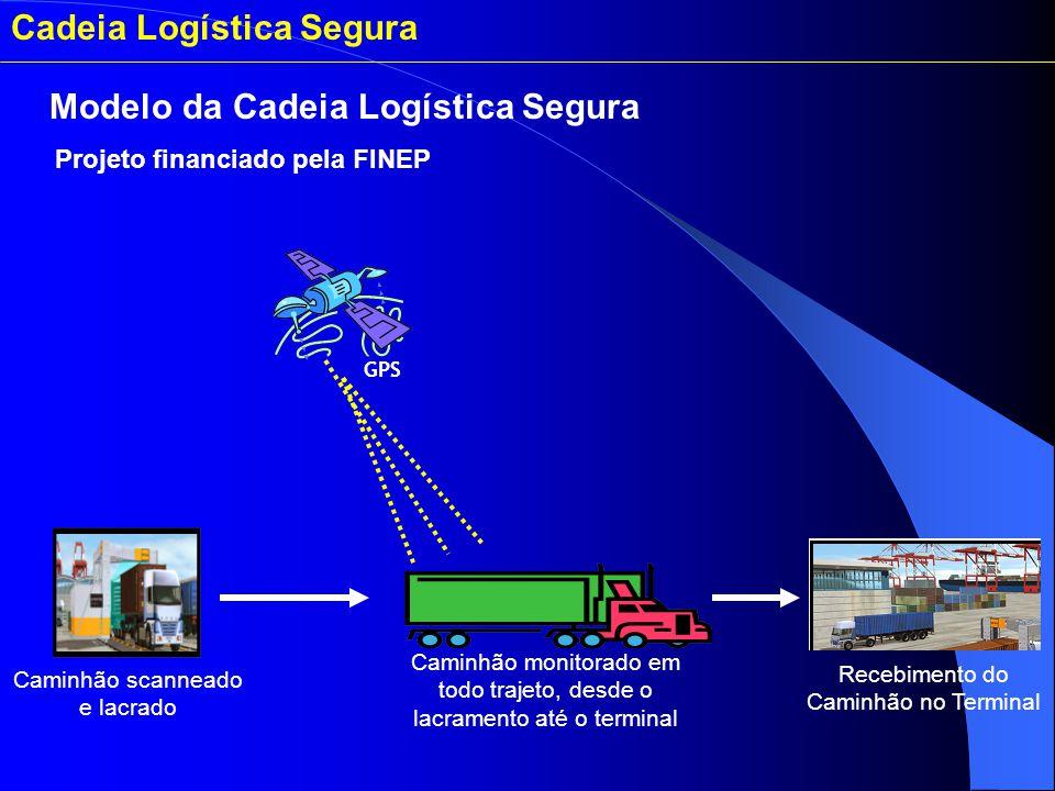 Caminhão scanneado e lacrado Caminhão monitorado em todo trajeto, desde o lacramento até o terminal Recebimento do Caminhão no Terminal GPS Modelo da