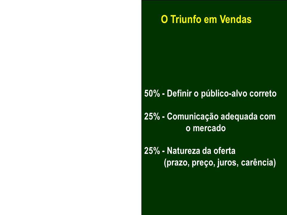 O Triunfo em Vendas 50% - Definir o público-alvo correto 25% - Comunicação adequada com o mercado 25% - Natureza da oferta (prazo, preço, juros, carên