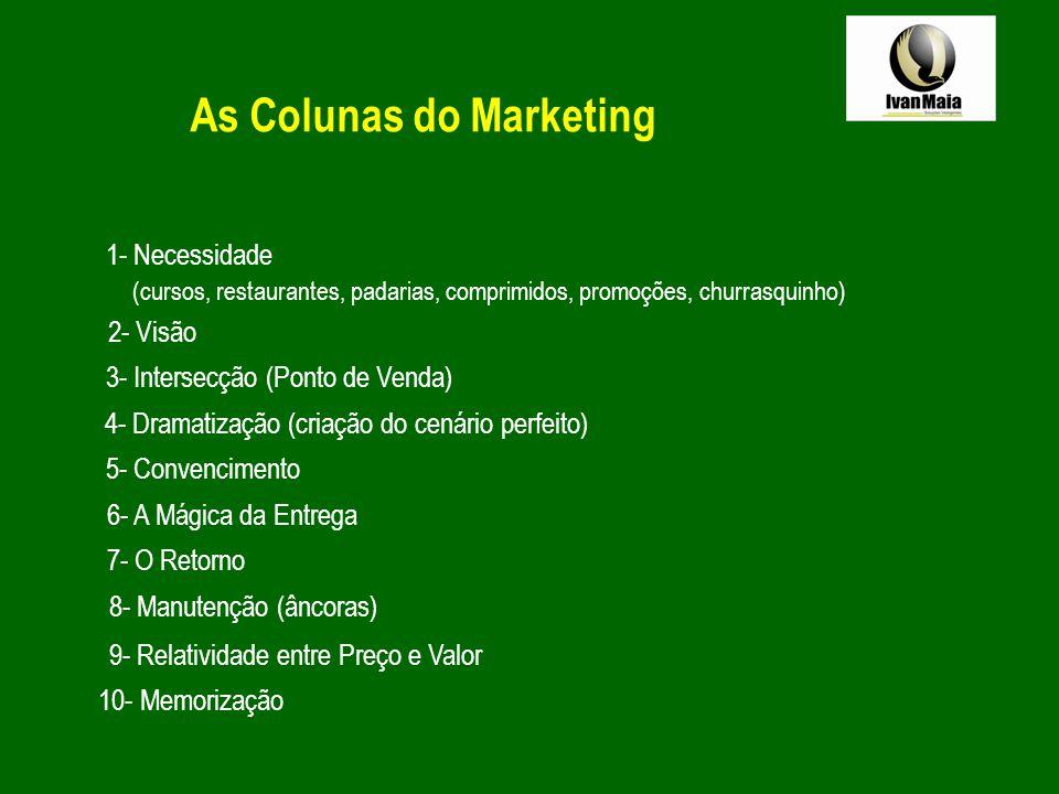 As Colunas do Marketing 1- Necessidade (cursos, restaurantes, padarias, comprimidos, promoções, churrasquinho) 2- Visão 3- Intersecção (Ponto de Venda