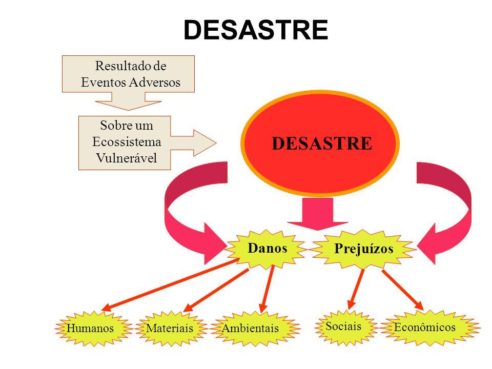 5 Resultado de Eventos Adversos Sobre um Ecossistema Vulnerável DESASTRE Humanos Materiais Ambientais Danos Prejuízos EconômicosSociais