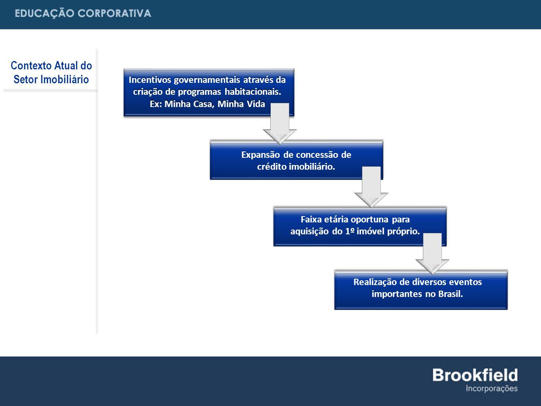 Contexto Atual do Setor Imobiliário Realização de diversos eventos importantes no Brasil.