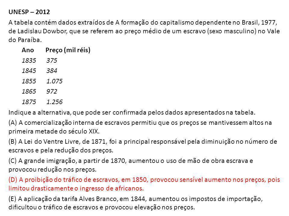 UNESP – 2012 A tabela contém dados extraídos de A formação do capitalismo dependente no Brasil, 1977, de Ladislau Dowbor, que se referem ao preço médi