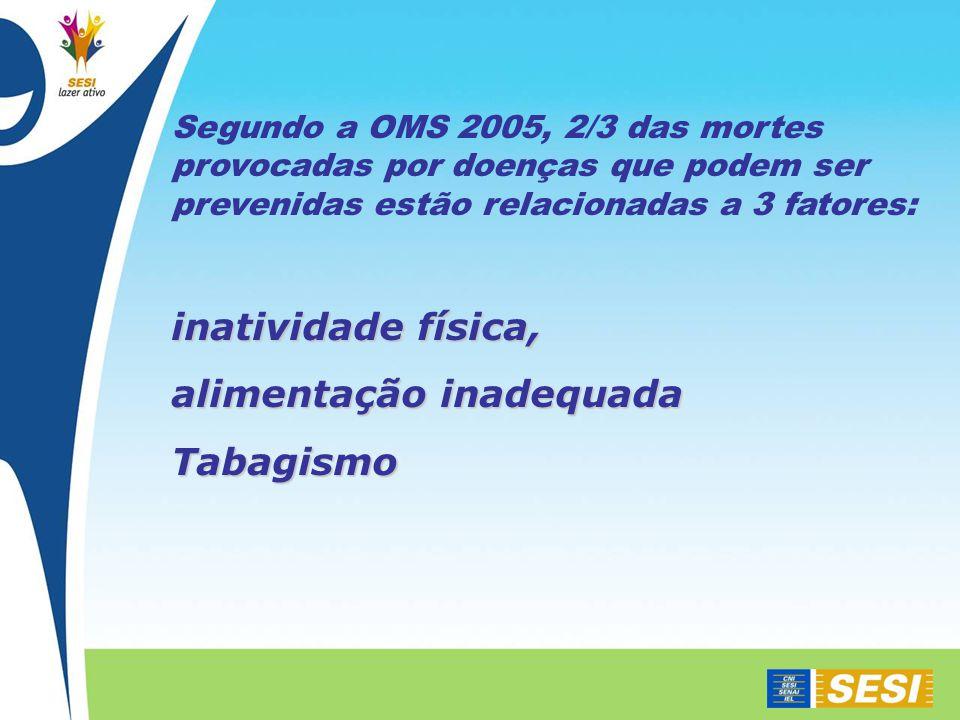Segundo a OMS 2005, 2/3 das mortes provocadas por doenças que podem ser prevenidas estão relacionadas a 3 fatores: inatividade física, alimentação inadequada Tabagismo