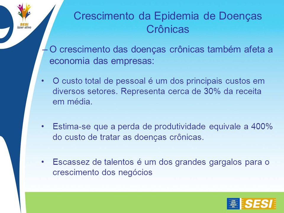 Crescimento da Epidemia de Doenças Crônicas –O crescimento das doenças crônicas também afeta a economia das empresas: O custo total de pessoal é um dos principais custos em diversos setores.