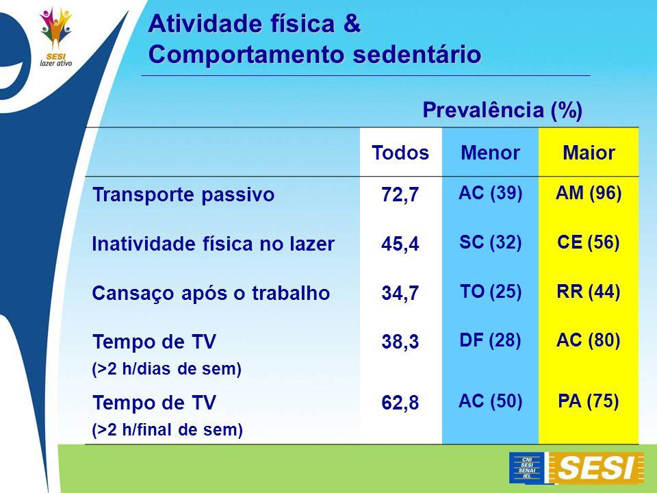 Atividade física & Comportamento sedentário Prevalência (%) TodosMenorMaior Transporte passivo72,7 AC (39)AM (96) Inatividade física no lazer45,4 SC (32)CE (56) Cansaço após o trabalho34,7 TO (25)RR (44) Tempo de TV (>2 h/dias de sem) 38,3 DF (28)AC (80) Tempo de TV (>2 h/final de sem) 62,8 AC (50)PA (75)