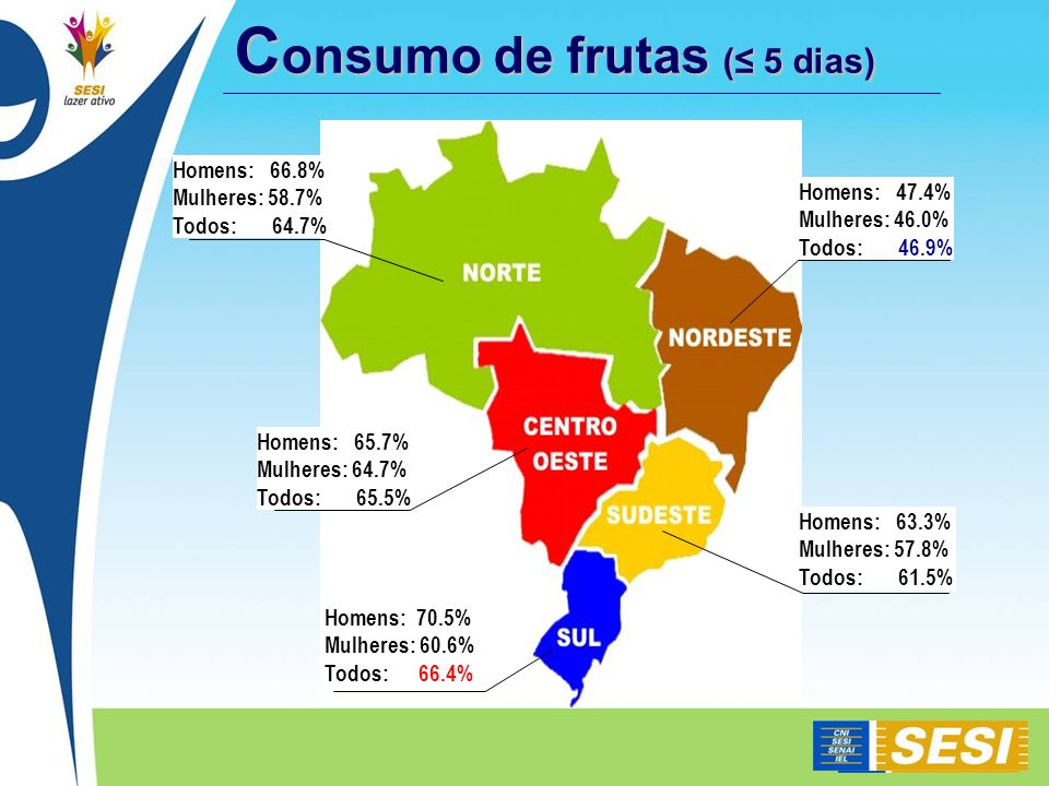 C onsumo de frutas ( 5 dias) Homens: 47.4% Mulheres: 46.0% Todos: 46.9% Homens: 63.3% Mulheres: 57.8% Todos: 61.5% Homens: 70.5% Mulheres: 60.6% Todos: 66.4% Homens: 66.8% Mulheres: 58.7% Todos: 64.7% Homens: 65.7% Mulheres: 64.7% Todos: 65.5%