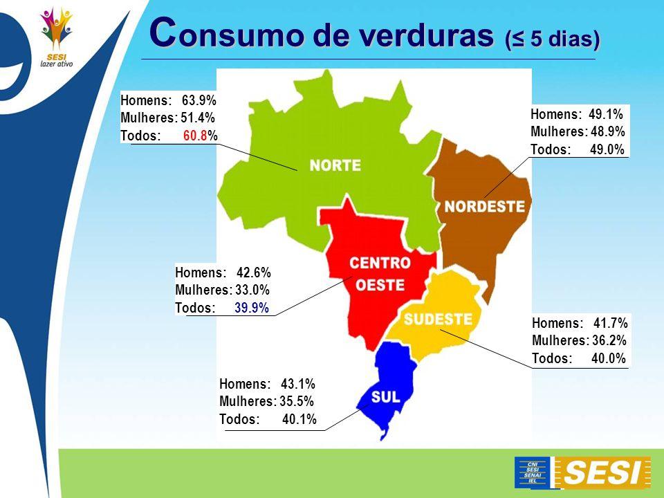 C onsumo de verduras ( 5 dias) Homens: 49.1% Mulheres: 48.9% Todos: 49.0% Homens: 41.7% Mulheres: 36.2% Todos: 40.0% Homens: 43.1% Mulheres: 35.5% Todos: 40.1% Homens: 63.9% Mulheres: 51.4% Todos: 60.8% Homens: 42.6% Mulheres: 33.0% Todos: 39.9%