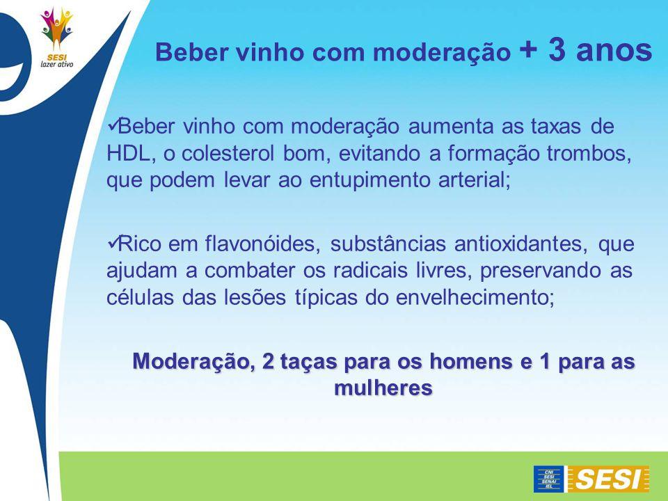 Beber vinho com moderação aumenta as taxas de HDL, o colesterol bom, evitando a formação trombos, que podem levar ao entupimento arterial; Rico em flavonóides, substâncias antioxidantes, que ajudam a combater os radicais livres, preservando as células das lesões típicas do envelhecimento; Moderação, 2 taças para os homens e 1 para as mulheres Beber vinho com moderação + 3 anos