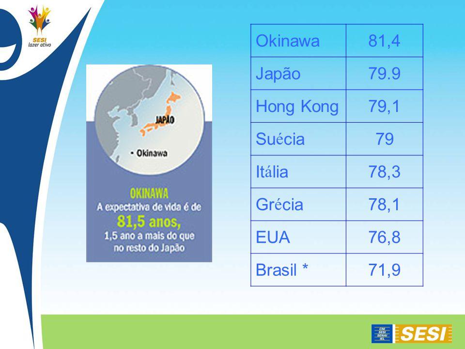 Okinawa81,4 Japão79.9 Hong Kong79,1 Suécia79 Itália78,3 Grécia78,1 EUA76,8 Brasil *71,9