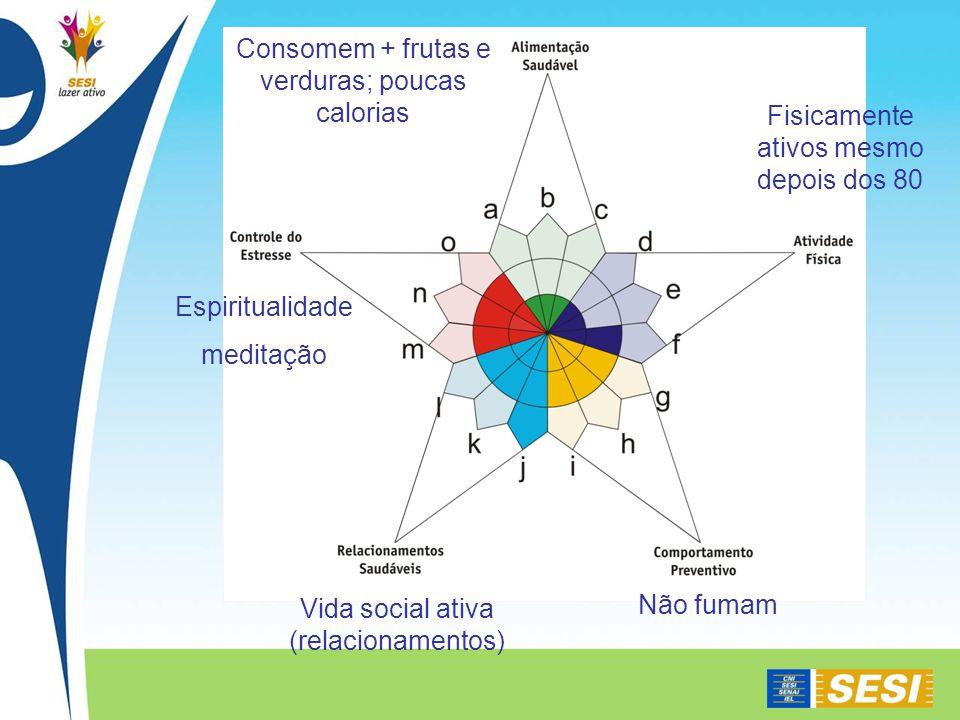 Vida social ativa (relacionamentos) Consomem + frutas e verduras; poucas calorias Fisicamente ativos mesmo depois dos 80 Espiritualidade meditação Não fumam
