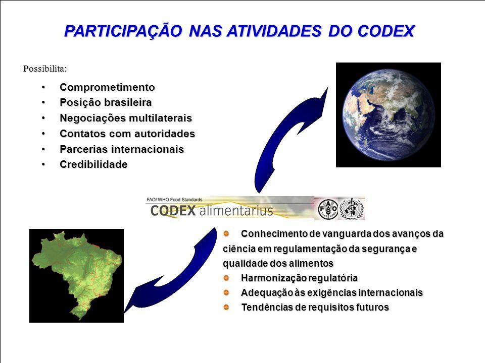 PARTICIPAÇÃO NAS ATIVIDADES DO CODEX ComprometimentoComprometimento Posição brasileiraPosição brasileira Negociações multilateraisNegociações multilat