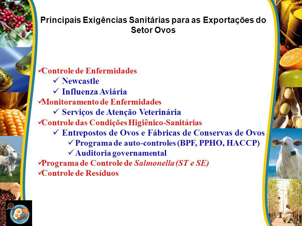 Principais Exigências Sanitárias para as Exportações do Setor Ovos Controle de Enfermidades Newcastle Influenza Aviária Monitoramento de Enfermidades