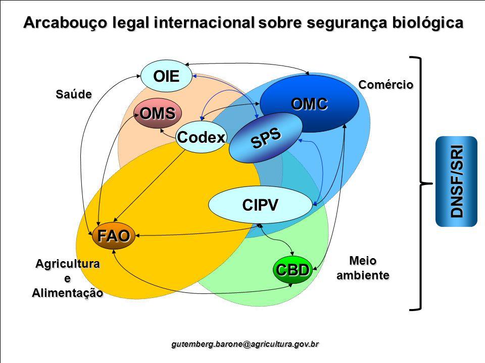 Arcabouço legal internacional sobre segurança biológica gutemberg.barone@agricultura.gov.br Meio ambiente OMS Saúde Comércio OMC FAO Agricultura e Ali
