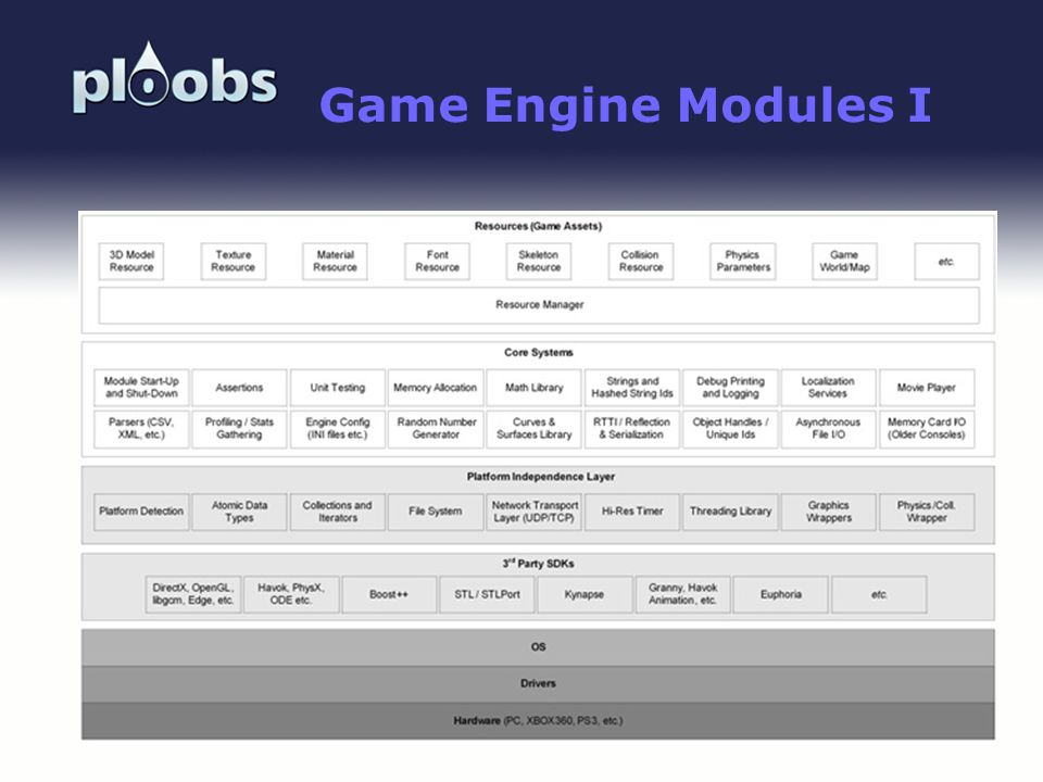 Page 17 Game Engine Modules I