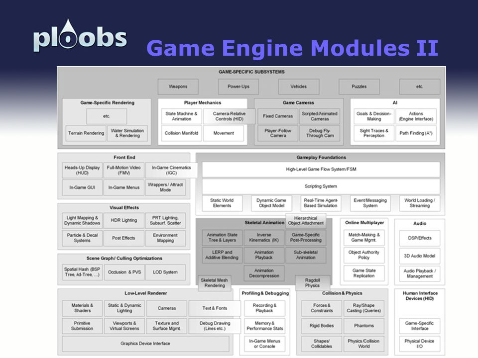 Page 18 Game Engine Modules II