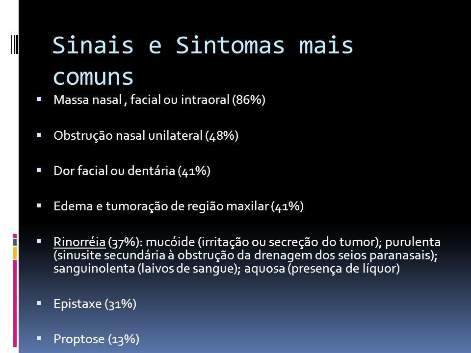 Sinais e Sintomas mais comuns Massa nasal, facial ou intraoral (86%) Obstrução nasal unilateral (48%) Dor facial ou dentária (41%) Edema e tumoração de região maxilar (41%) Rinorréia (37%): mucóide (irritação ou secreção do tumor); purulenta (sinusite secundária à obstrução da drenagem dos seios paranasais); sanguinolenta (laivos de sangue); aquosa (presença de líquor) Epistaxe (31%) Proptose (13%)