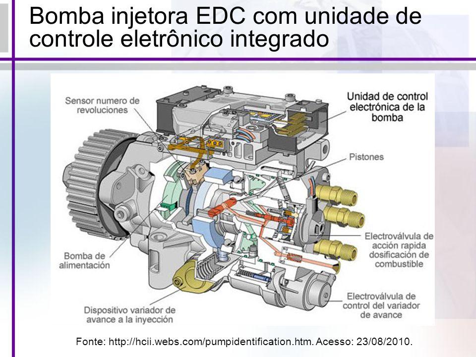 Bomba injetora EDC com unidade de controle eletrônico integrado Fonte: http://hcii.webs.com/pumpidentification.htm. Acesso: 23/08/2010.