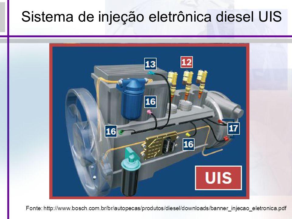 Sistema de injeção eletrônica diesel UIS Fonte: http://www.bosch.com.br/br/autopecas/produtos/diesel/downloads/banner_injecao_eletronica.pdf