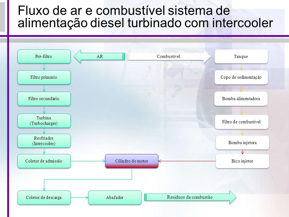 Fluxo de ar e combustível sistema de alimentação diesel turbinado com intercooler Pré-filtro Filtro primário Filtro secundário Turbina (Turbocharger)