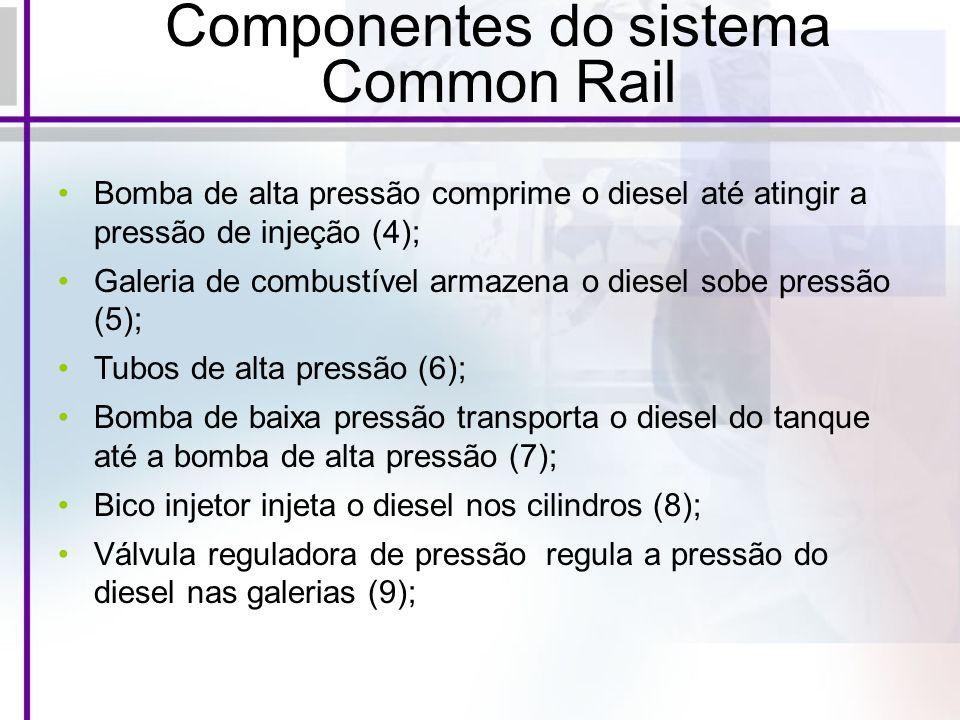 Componentes do sistema Common Rail Bomba de alta pressão comprime o diesel até atingir a pressão de injeção (4); Galeria de combustível armazena o diesel sobe pressão (5); Tubos de alta pressão (6); Bomba de baixa pressão transporta o diesel do tanque até a bomba de alta pressão (7); Bico injetor injeta o diesel nos cilindros (8); Válvula reguladora de pressão regula a pressão do diesel nas galerias (9);
