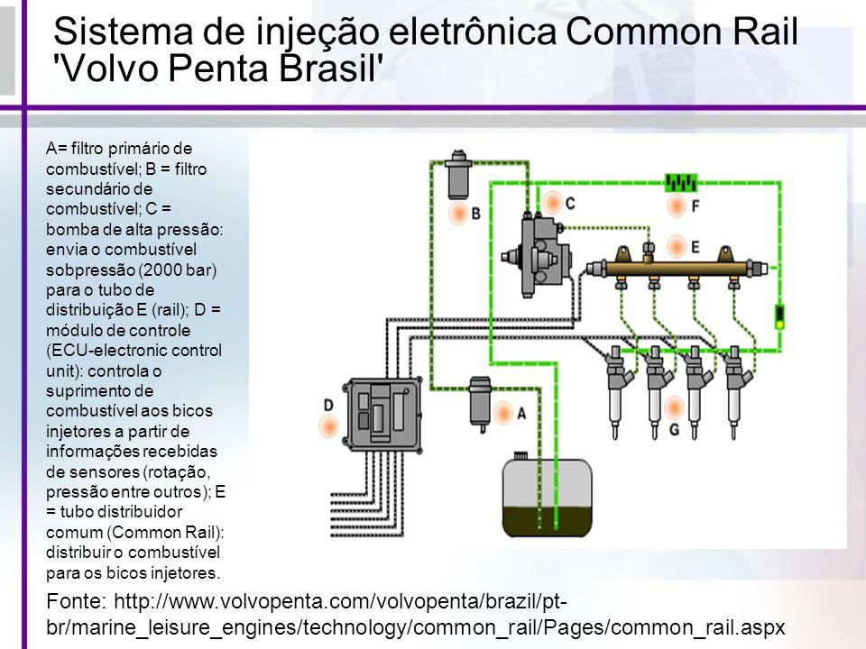 Sistema de injeção eletrônica Common Rail 'Volvo Penta Brasil' Fonte: http://www.volvopenta.com/volvopenta/brazil/pt- br/marine_leisure_engines/techno