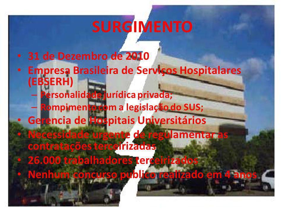 SURGIMENTO 31 de Dezembro de 2010 Empresa Brasileira de Serviços Hospitalares (EBSERH) – Personalidade jurídica privada; – Rompimento com a legislação do SUS; Gerencia de Hospitais Universitários Necessidade urgente de regulamentar as contratações terceirizadas 26.000 trabalhadores terceirizados Nenhum concurso publico realizado em 4 anos