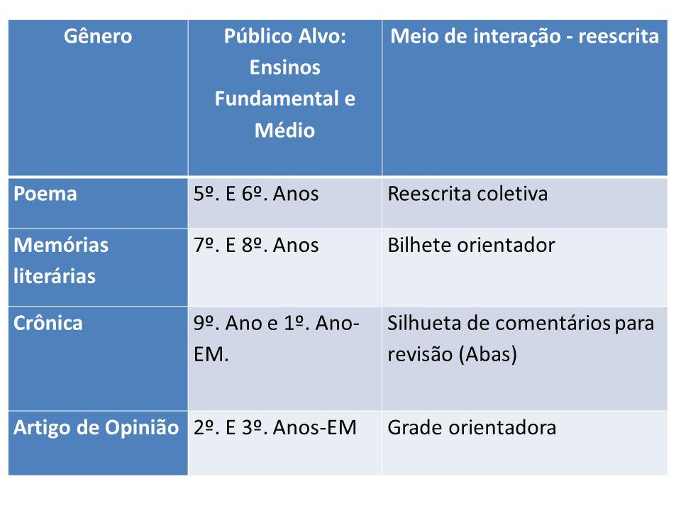 Gênero Público Alvo: Ensinos Fundamental e Médio Meio de interação - reescrita Poema5º. E 6º. AnosReescrita coletiva Memórias literárias 7º. E 8º. Ano