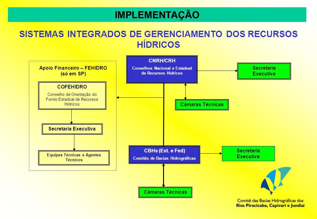IMPLEMENTAÇÃO SISTEMAS INTEGRADOS DE GERENCIAMENTO DOS RECURSOS HÍDRICOS COFEHIDRO Conselho de Orientação do Fundo Estadual de Recursos Hídricos Apoio