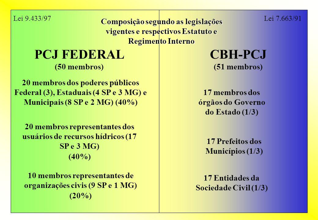 PCJ FEDERAL (50 membros) CBH-PCJ (51 membros) Composição segundo as legislações vigentes e respectivos Estatuto e Regimento Interno 20 membros dos pod