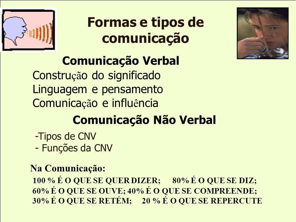 Formas e tipos de comunicação Comunicação Verbal Constru çã o do significado Linguagem e pensamento Comunica çã o e influ ê ncia Comunicação Não Verba