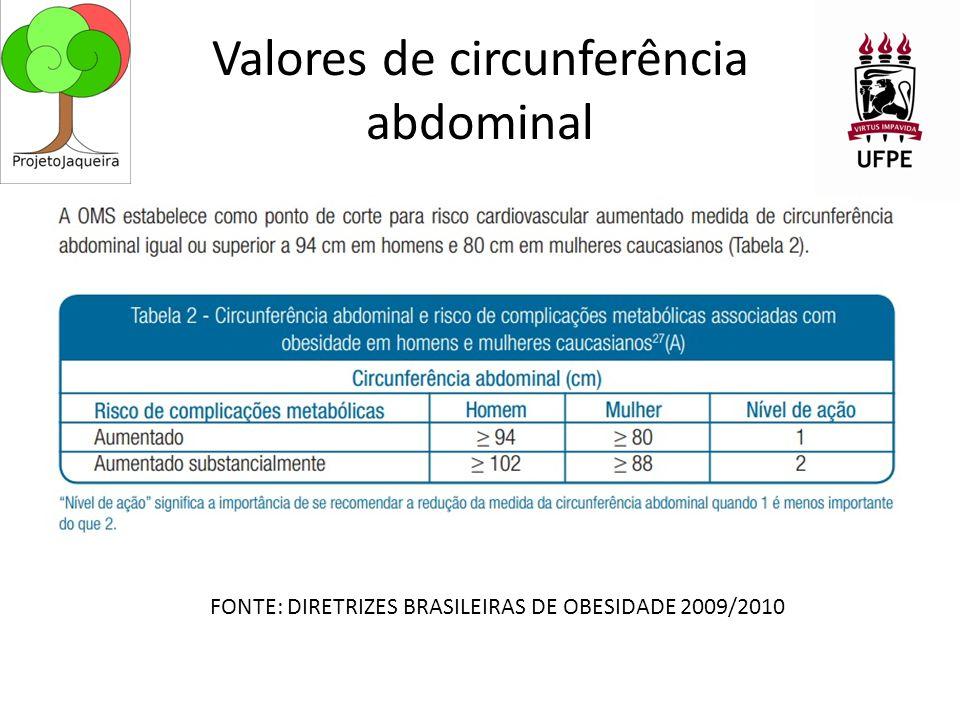 Valores de circunferência abdominal FONTE: DIRETRIZES BRASILEIRAS DE OBESIDADE 2009/2010