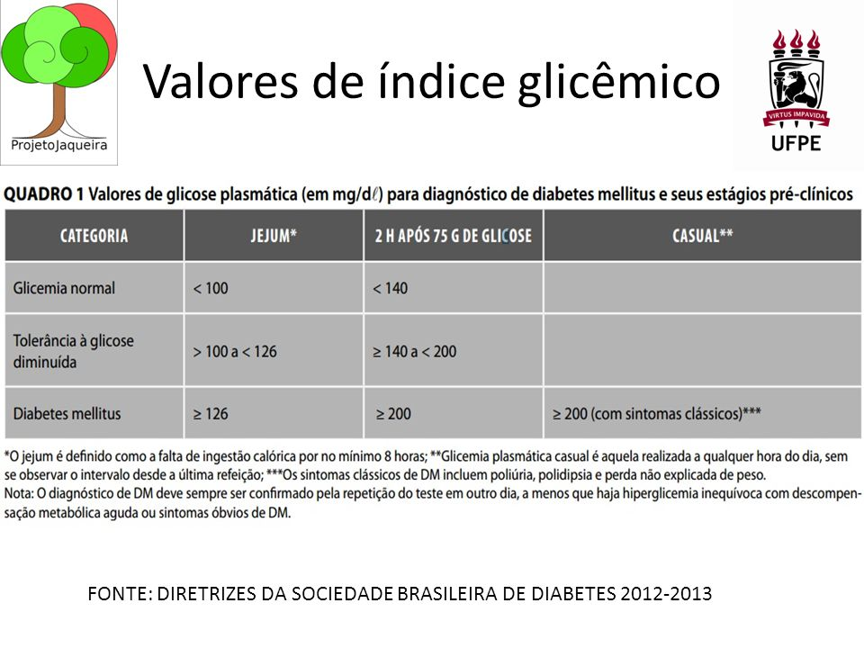 Valores de índice glicêmico FONTE: DIRETRIZES DA SOCIEDADE BRASILEIRA DE DIABETES 2012-2013