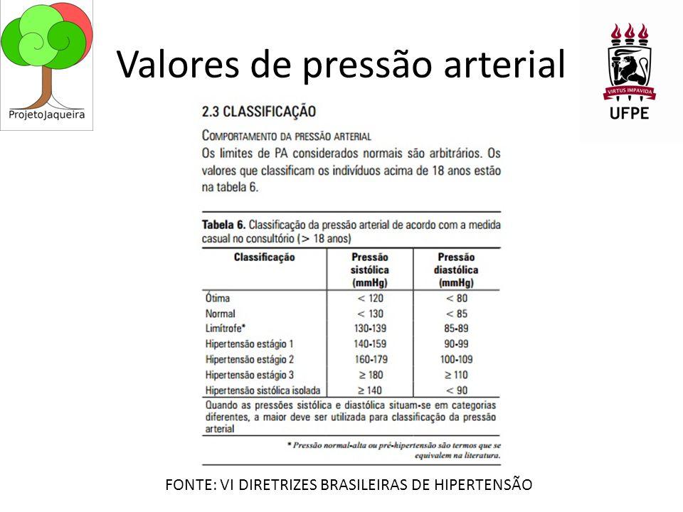 Valores de pressão arterial FONTE: VI DIRETRIZES BRASILEIRAS DE HIPERTENSÃO