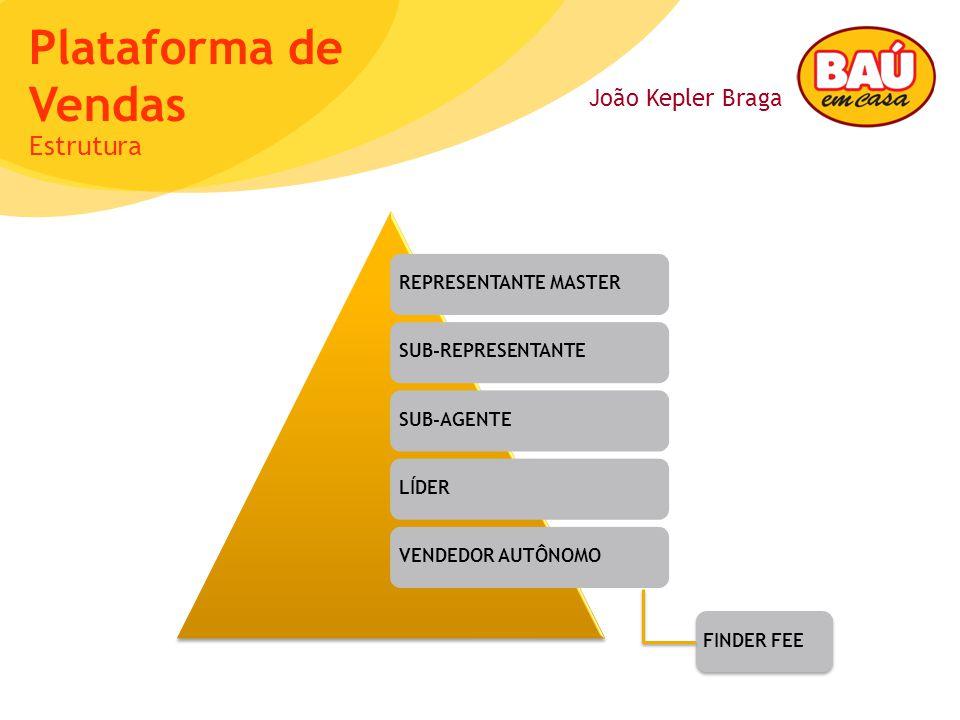 João Kepler Braga Plataforma de Vendas REPRESENTANTE MASTERSUB-REPRESENTANTESUB-AGENTELÍDERVENDEDOR AUTÔNOMOFINDER FEE Estrutura