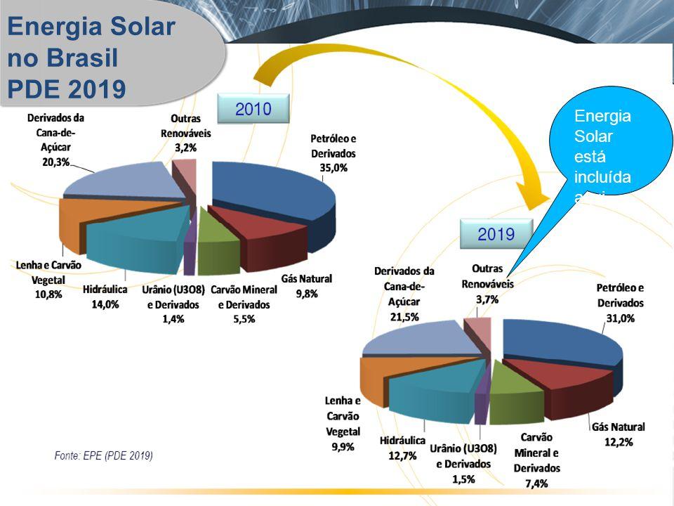 Energia Solar no Brasil PDE 2019 Energia Solar está incluída aqui