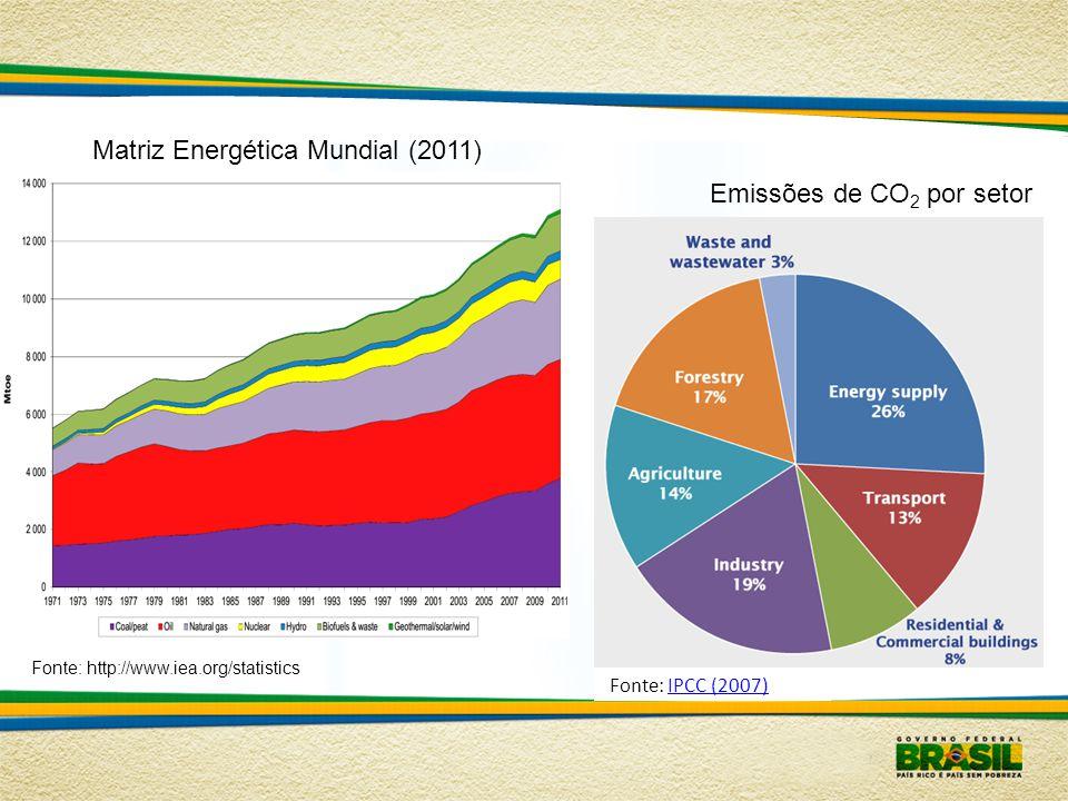 Matriz Energética Mundial (2011) Fonte: http://www.iea.org/statistics Fonte: IPCC (2007)IPCC (2007) Emissões de CO 2 por setor