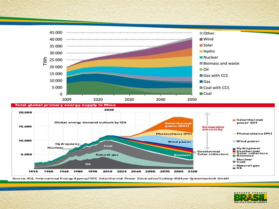 Fonte: Tracking Clean Energy Progress 2013 - IEA Investimento anual em aumento de capacidade de geração