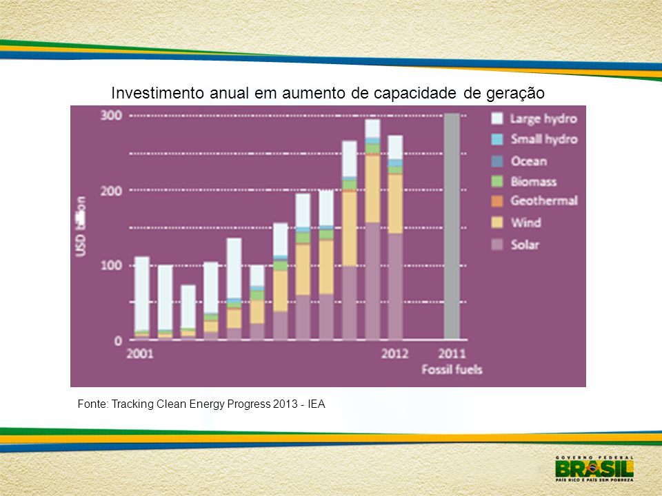 Fonte: Tracking Clean Energy Progress 2013 - IEA Mudança no suporte público à energia nuclear após Fukushima