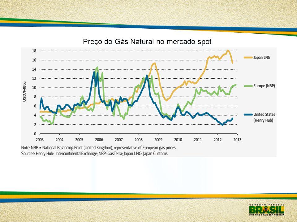 Preço do Gás Natural no mercado spot