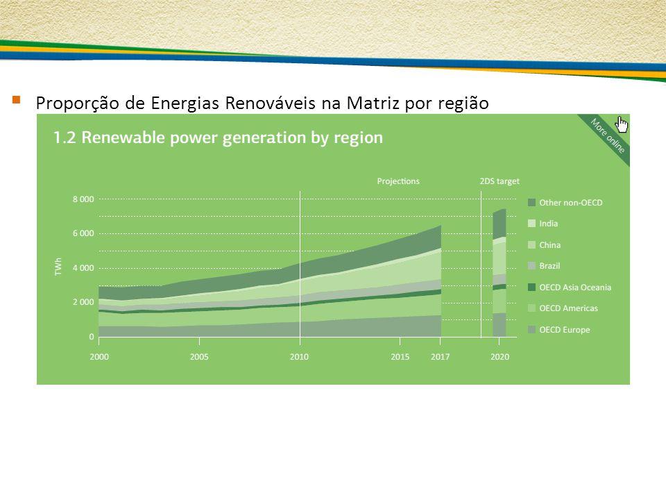 Proporção de Energias Renováveis na Matriz – Exceto hidroeletricidade
