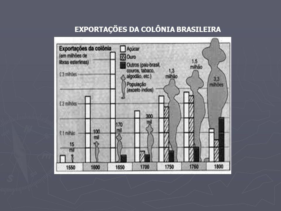 A REGIÃO DO OURO OS PAULISTAS DESCOBRIRAM O OURO NA REGIÃO DE MG OS PAULISTAS DESCOBRIRAM O OURO NA REGIÃO DE MG ENCONTRADOS EM PEQUENOS PLANALTOS= AS CHAPADAS ENCONTRADOS EM PEQUENOS PLANALTOS= AS CHAPADAS ENCONTRADO TAMBÉM, EM MAIOR QUAN- ENCONTRADO TAMBÉM, EM MAIOR QUAN- TIDADE, NO LEITO DOS RIOS E RIACHOS= FAISQUEIRAS (POR CAUSA DO BRILHO DO SOL QUE REFLETIA NAS PEPITAS ) TIDADE, NO LEITO DOS RIOS E RIACHOS= FAISQUEIRAS (POR CAUSA DO BRILHO DO SOL QUE REFLETIA NAS PEPITAS )