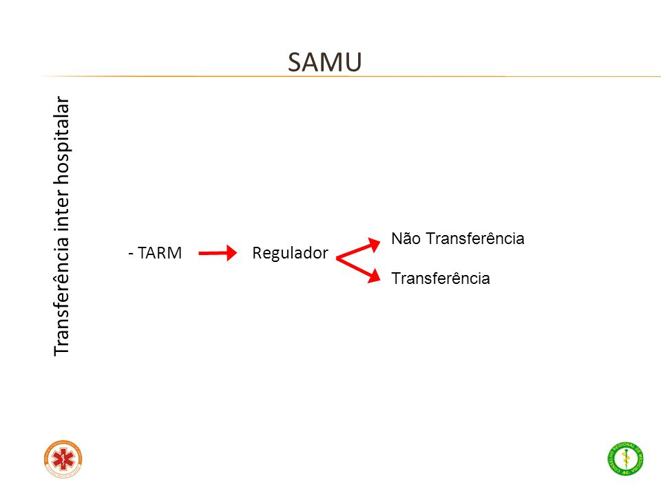 - TARM Regulador SAMU Transferência inter hospitalar Não Transferência Transferência