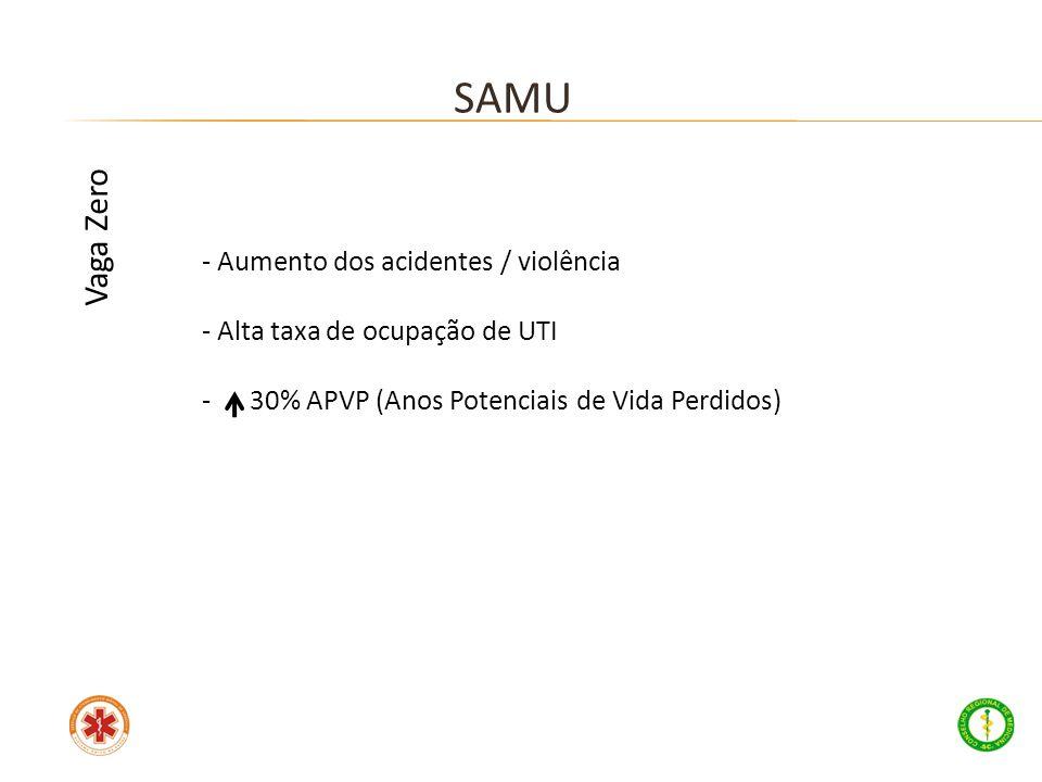 - Aumento dos acidentes / violência - Alta taxa de ocupação de UTI - 30% APVP (Anos Potenciais de Vida Perdidos) SAMU Vaga Zero