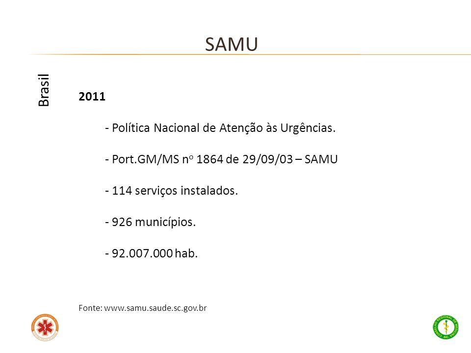 2011 - Política Nacional de Atenção às Urgências. - Port.GM/MS n o 1864 de 29/09/03 – SAMU - 114 serviços instalados. - 926 municípios. - 92.007.000 h