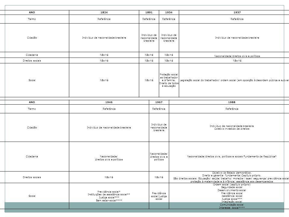 DireitoLeis próprias (federais)Estrutura organizacional/sistêmica Educação Lei de Diretrizes e Bases da Educação Nacional Ministério da Educação PrevidênciaLei Orgânica da Seguridade SocialMinistério da Previdência Social Saúde Lei Orgânica da Saúde (8080 e 8142) Ministério da Saúde Sistema Único de Saúde Assistência SocialLei Orgânica da Assistência Social Ministério do Desenvolvimento Social e Combate à Fome Sistema Único de Assistência Social Moradia Lei 11.124 de junho de 2005 (Sistema Nacional de Habitação de Interesse Social) Ministério das Cidades Caixa Econômica Federal TrabalhoConsolidação das Leis Trabalhistas Ministério do Trabalho e Emprego Proteção à infância Estatuto da Criança e do Adolescente Lei 8069 Vários Ministérios (Justiça, Desenvolvimento Social, Saúde); Ministério Público Não tem estrutura sistêmica própria SegurançaPlano Nacional de Segurança Pública Secretaria Nacional de Segurança Pública Sistema Único de Segurança Pública LazerNão possui Direitos sociais, legislação e estrutura organizacional federal em 2010 Anterior à Constitui ç ão de 1988 (Decreto lei 5452 de 1943).