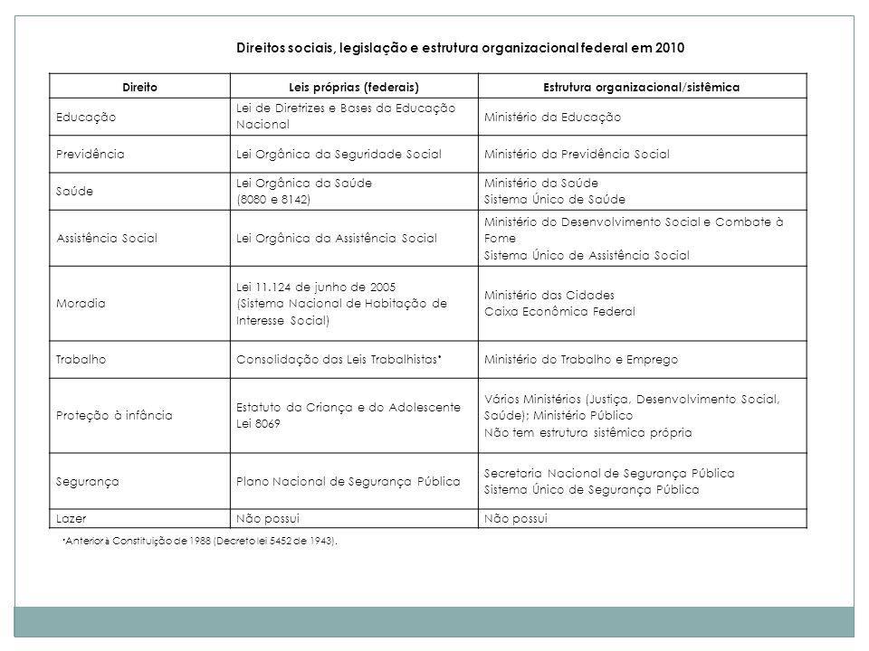 O padrão atual do Estado de Bem-estar no Brasil – algumas considerações Aparato político e organizacional Sistemas únicos e nacionais Burocracias públicas Democratização política Participação de diferentes níveis de governo