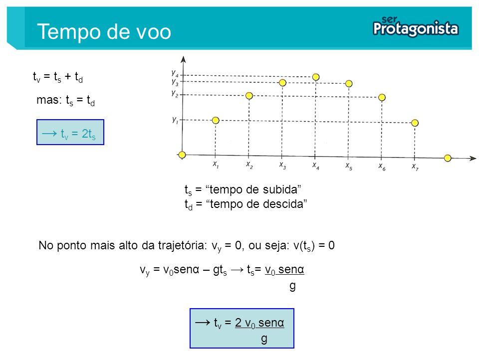 t v = t s + t d mas: t s = t d t v = 2t s No ponto mais alto da trajetória: v y = 0, ou seja: v(t s ) = 0 t v = 2 v 0 senα g t s = tempo de subida t d = tempo de descida v y = v 0 senα – gt s t s = v 0 senα g Tempo de voo