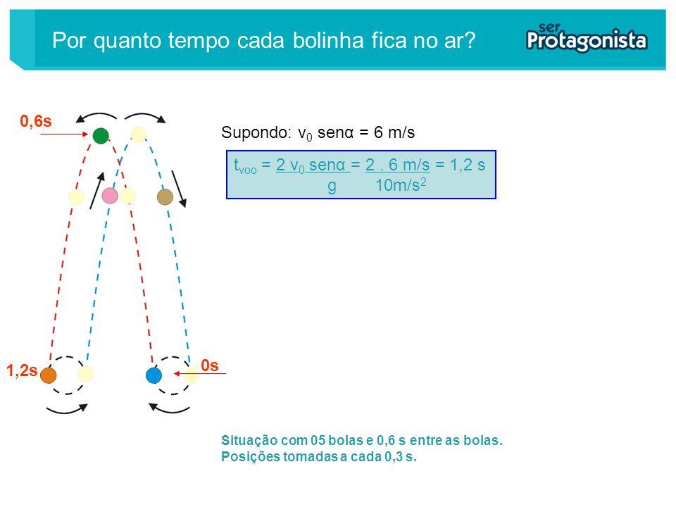 Situação com 05 bolas e 0,6 s entre as bolas. Posições tomadas a cada 0,3 s. t voo = 2 v 0 senα = 2. 6 m/s = 1,2 s g 10m/s 2 Supondo: v 0 senα = 6 m/s